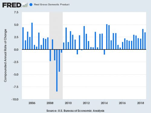 Q3 GDP Growth = 3.5%