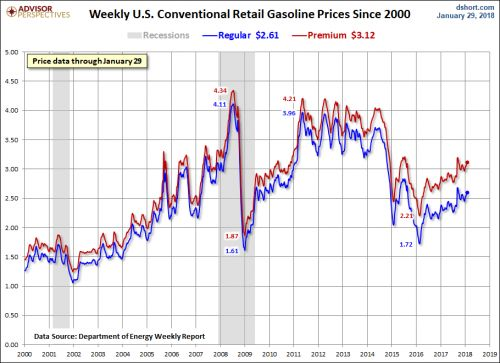 Gasoline Prices Rise Again, Fueled By Oil's Continued Rally