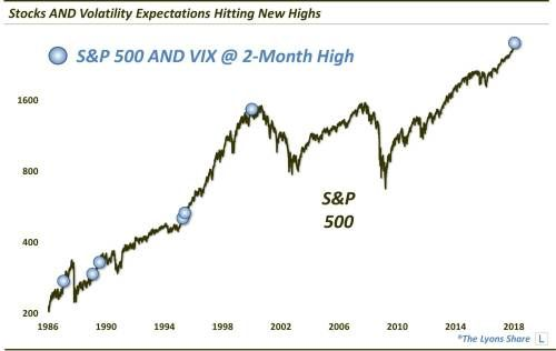 The S&P 500 And Its Volatility Index Are Both Rising - Who's Right?