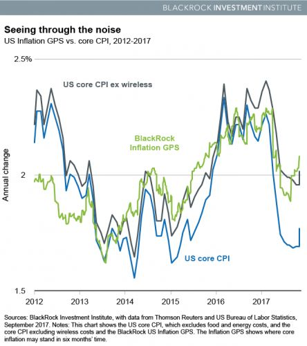 BlackRock: Expect 2% Inflation To Resume Soon