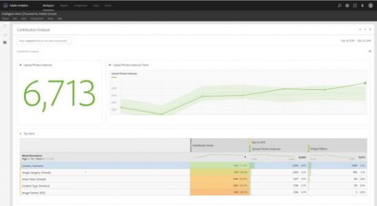 Adobe Analytics can now automatically surface insights for you