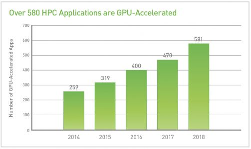 That Was Fast: GPUs Now Accelerate Almost 600 HPC Apps