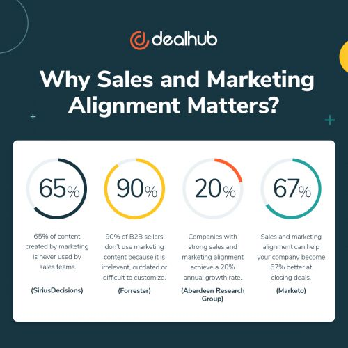 Aligning Sales and Marketing: How a Sales Engagement Platform Helps