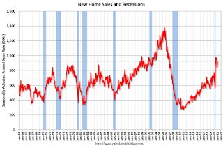 New Home Sales increase to 923,000 Annual Rate in January