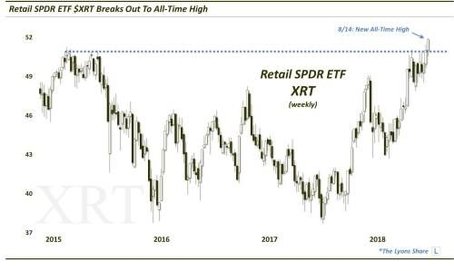 Retail ETF Breaks Out To New Highs, But Should You Buy It?