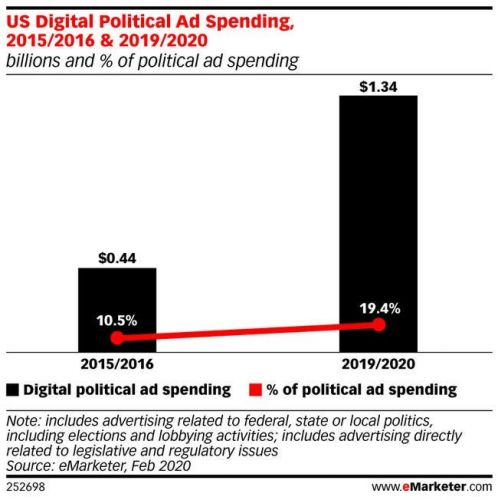 Biden will spend a record $280 million on ads, with 20% going to digital