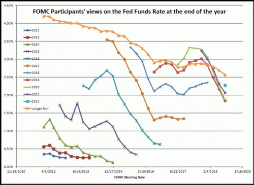 Thoughts on the Fed