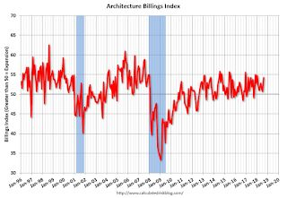 """AIA: """"August architecture firm billings rebound"""""""