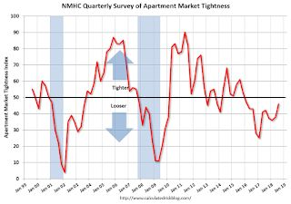 NMHC: Apartment Market Tightness Index remained negative for Eleventh Consecutive Quarter