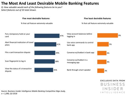 We polled over 1,000 people about what they want from their mobile app. Here's what they care about most -and least
