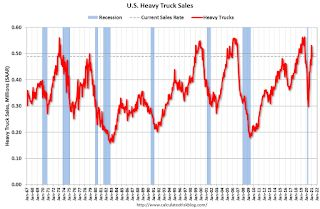 U.S. Heavy Truck Sales up 9% Year-over-year in February