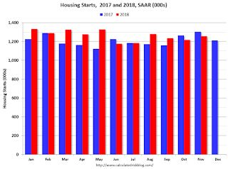 Comments on November Housing Starts