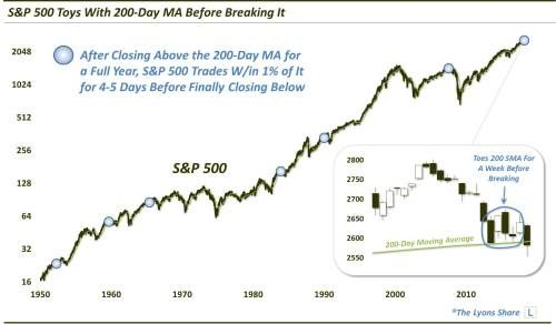 S&P 500 Continues To Test Its 200-Day Moving Average