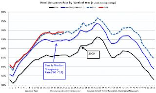 Hotels: Occupancy Rate increases Year-over-Year, On Pace for Record Year