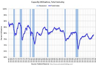 Industrial Production Increased 0.3% in December