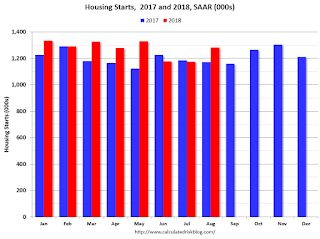 Comments on August Housing Starts
