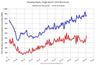 Housing Starts increased to 1.326 Million Annual Rate in January