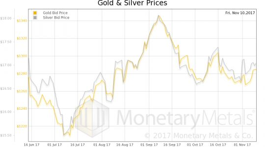 Why Silver Isn't Moving, Despite Loose Monetary Policy