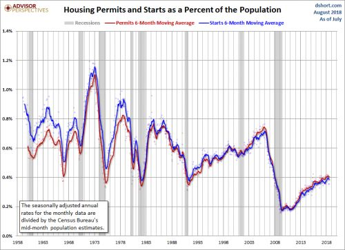 Residential Housing Continues Its Slow Recovery