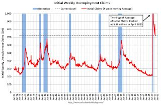 Weekly Initial Unemployment Claims increased to 744,000