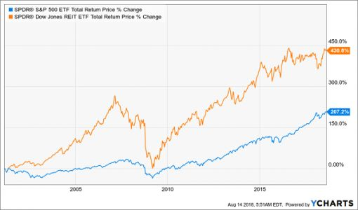 Dividend-Centric Funds To Buy Right Now