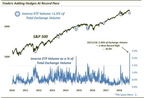 Market Hedging Suddenly Comes Back Into Vogue