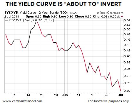 Stop Worrying About A Flattening Yield Curve