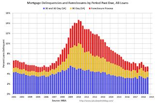 MBA: Mortgage Delinquency Rate Increased Slightly in Q3