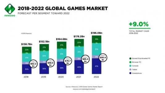 Newzoo: U.S. will overtake China as No. 1 gaming market in 2019
