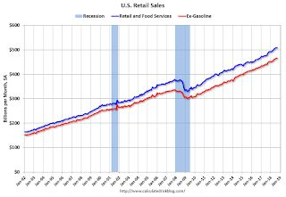 Retail Sales increased 0.1% in September