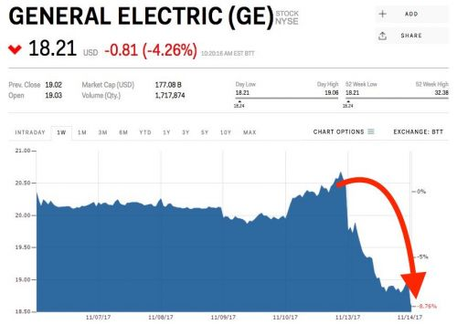 General Electric is getting hit for a 2nd straight day after announcing its turnaround plan