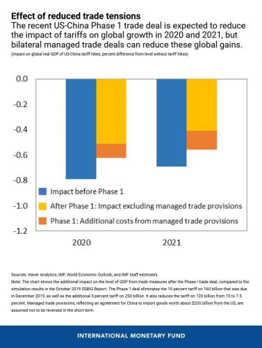 Finding Solid Footing for the Global Economy