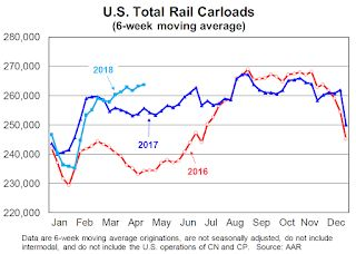 AAR: Rail Carloads Up 3.3% YoY, Best April Ever for Intermodal