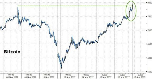 Bitcoin Surges Toward $8,000 As Venezuela Defaults On Debts