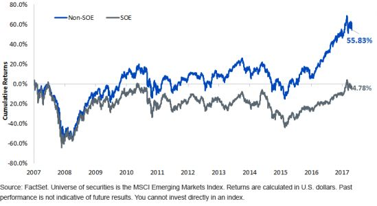 Examining An Emerging Markets Ex-State-Owned Strategy