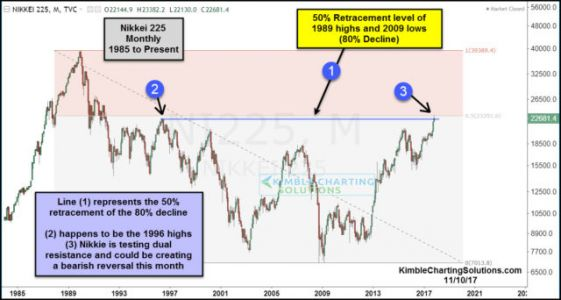 Are Japanese Stocks Presenting A Topping Pattern At A Critical Price Point?