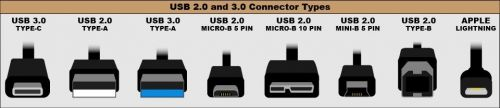 The Different Type and Versions of USB Ports That You Must Know About