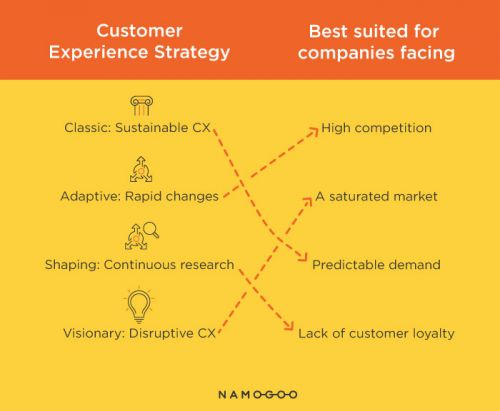 9 Secret Ingredients to a Great Customer Experience Strategy