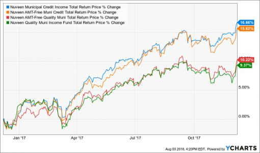 Honing In On Tax-Free Muni Bond Funds With 5% Yields