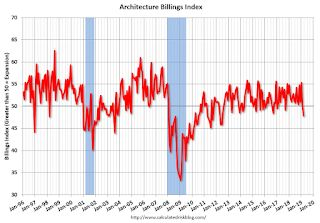 "AIA: ""Architecture Billings Index backslides in March"""