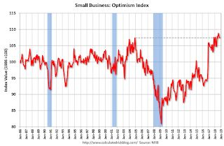 Small Business Optimism Index decreased in October