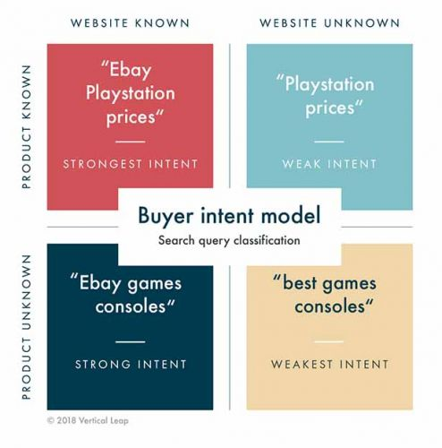 How to Build a Buyer Intent Model With Keyword Classification