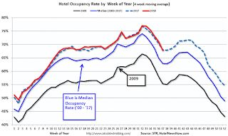 Hotels: Occupancy Rate Declines Year-over-year