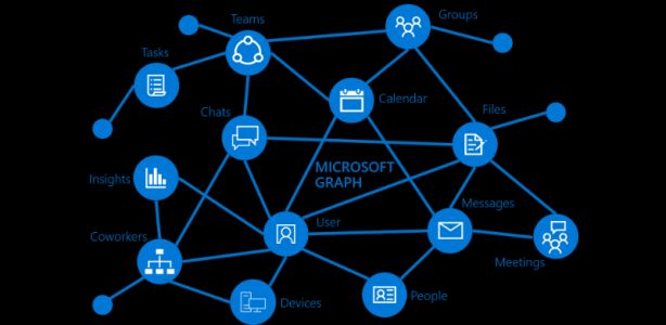 Microsoft wants developers to embrace Microsoft 365 and the Microsoft Graph