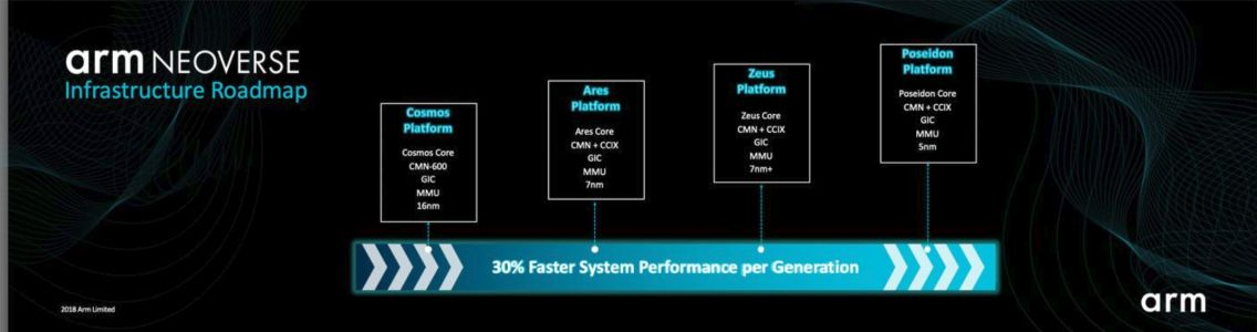 Arm launches Neoverse, its IP portfolio for internet infrastructure hardware