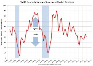 NMHC: Apartment Market Tightness Index remained negative for 12th Consecutive Quarter