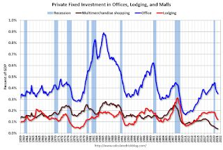 Q2 2021 GDP Details on Residential and Commercial Real Estate
