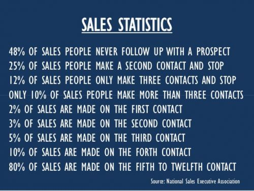 5 Key Salesperson Skills Reps Need to Hit Their Numbers