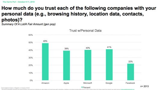 Facebook Is the Least Trusted Major Tech Company When it Comes to Safeguarding Personal Data, Poll Finds