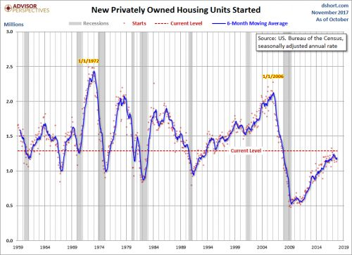 Homebuilders In Focus As October Housing Starts Surprisingly Strong